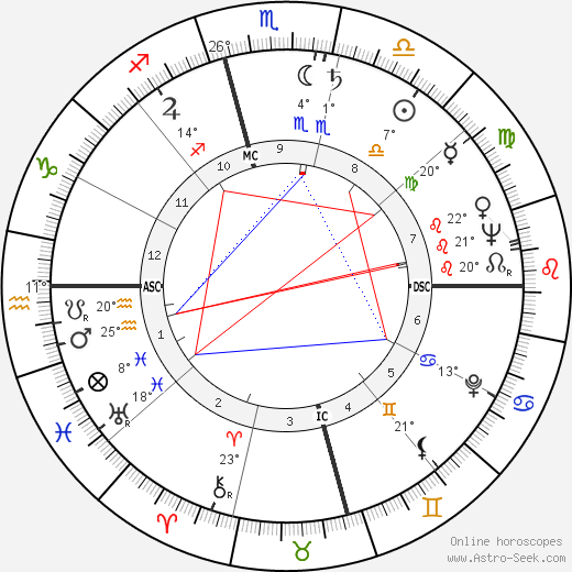 Truman Capote birth chart, biography, wikipedia 2019, 2020
