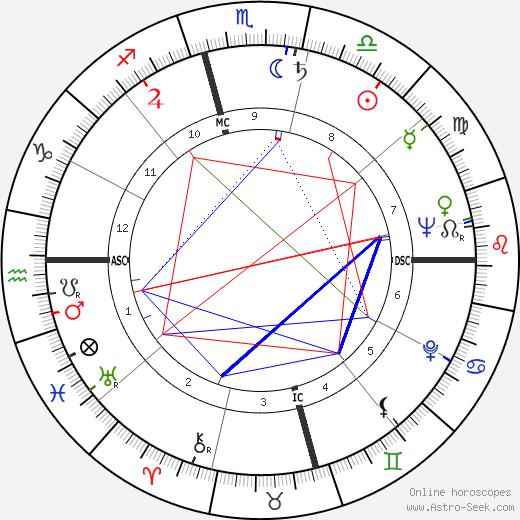 Truman Capote astro natal birth chart, Truman Capote horoscope, astrology
