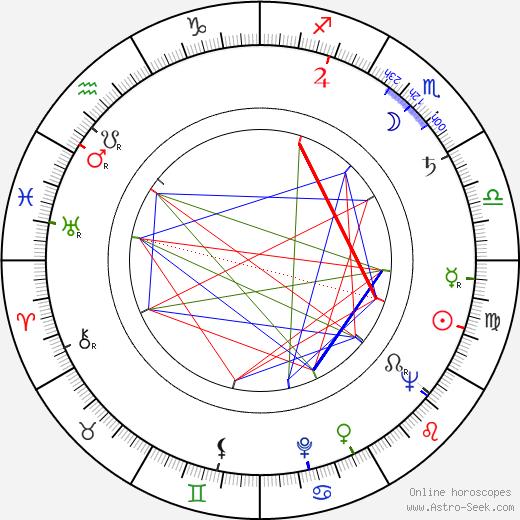 Vladimir Danilyevich день рождения гороскоп, Vladimir Danilyevich Натальная карта онлайн