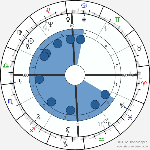 Wendell Hampton Ford horoscope, astrology, sign, zodiac, date of birth, instagram