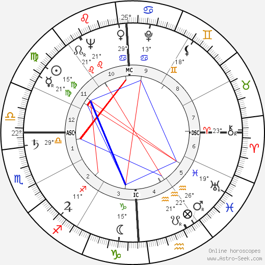 Wendell Hampton Ford birth chart, biography, wikipedia 2019, 2020