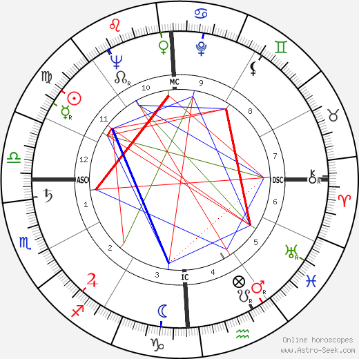Wendell Hampton Ford astro natal birth chart, Wendell Hampton Ford horoscope, astrology