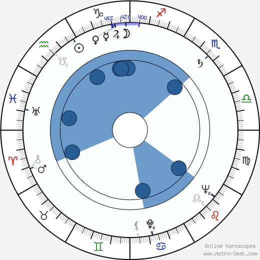Andrej Vandlík wikipedia, horoscope, astrology, instagram