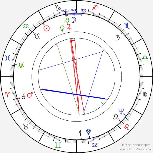 Andrej Vandlík birth chart, Andrej Vandlík astro natal horoscope, astrology