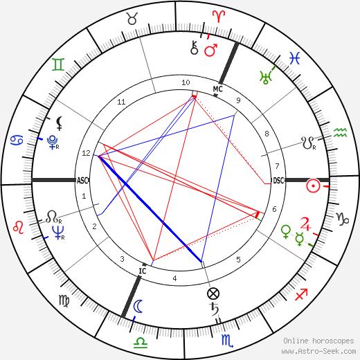 Anne Marie Carriere день рождения гороскоп, Anne Marie Carriere Натальная карта онлайн
