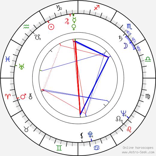 Bengt Eklund birth chart, Bengt Eklund astro natal horoscope, astrology