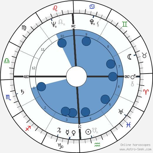 Benjamin Hooks wikipedia, horoscope, astrology, instagram