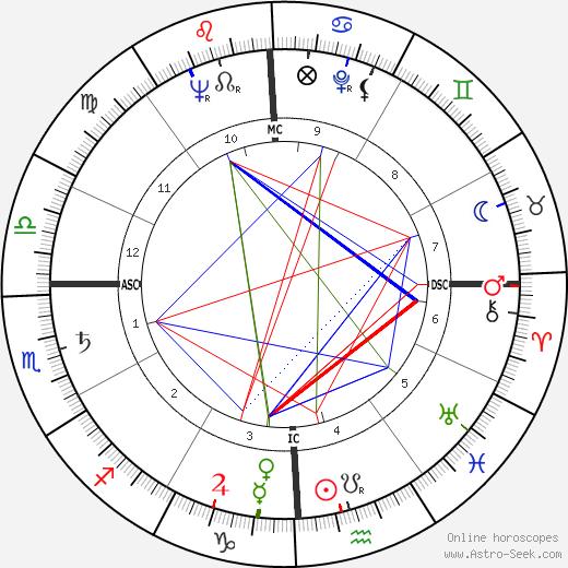 Benjamin Hooks birth chart, Benjamin Hooks astro natal horoscope, astrology