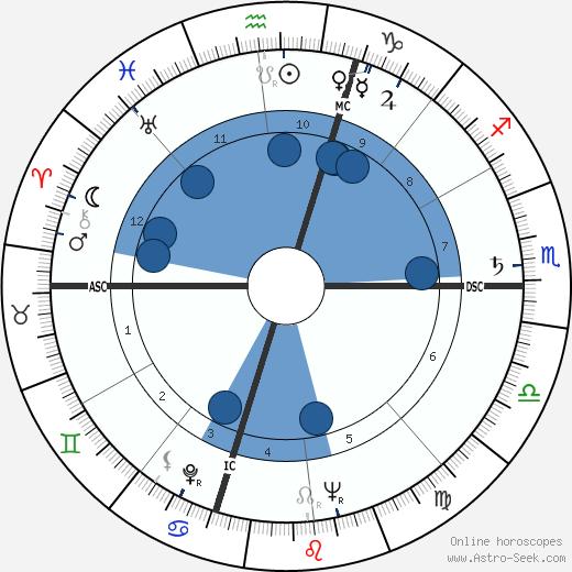 Burt Granite wikipedia, horoscope, astrology, instagram