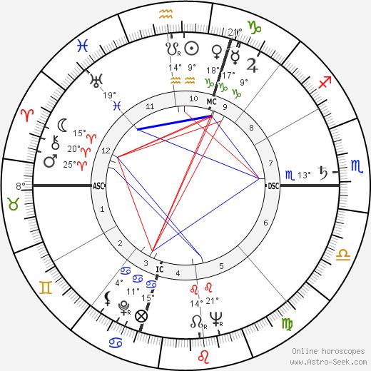 Burt Granite birth chart, biography, wikipedia 2018, 2019