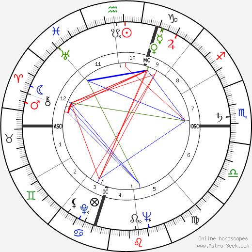 Burt Granite astro natal birth chart, Burt Granite horoscope, astrology