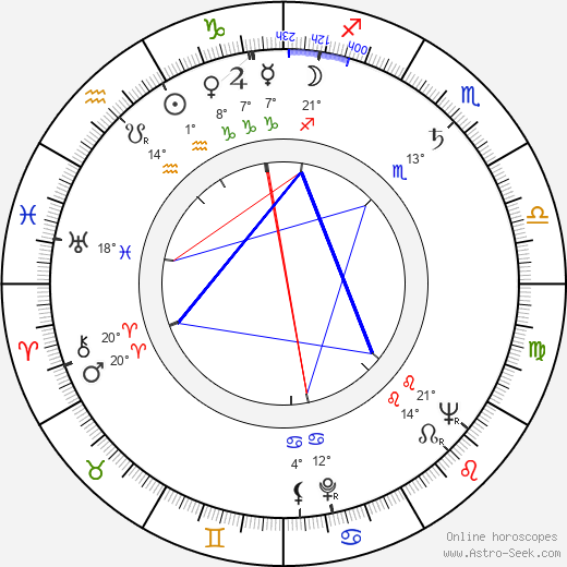 Charles Aidman birth chart, biography, wikipedia 2019, 2020