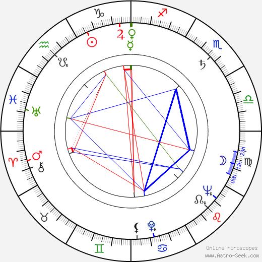 Charles Brehm birth chart, Charles Brehm astro natal horoscope, astrology