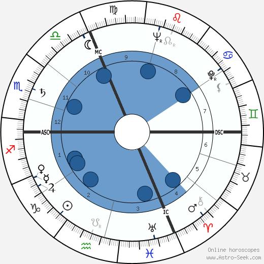 Dany Dauberson wikipedia, horoscope, astrology, instagram