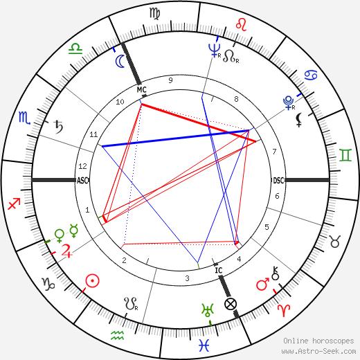 Dany Dauberson tema natale, oroscopo, Dany Dauberson oroscopi gratuiti, astrologia
