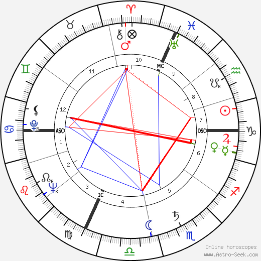 Дуэйн Хансон Duane Hanson день рождения гороскоп, Duane Hanson Натальная карта онлайн