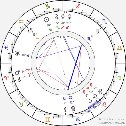 Esko Pesonen birth chart, biography, wikipedia 2018, 2019
