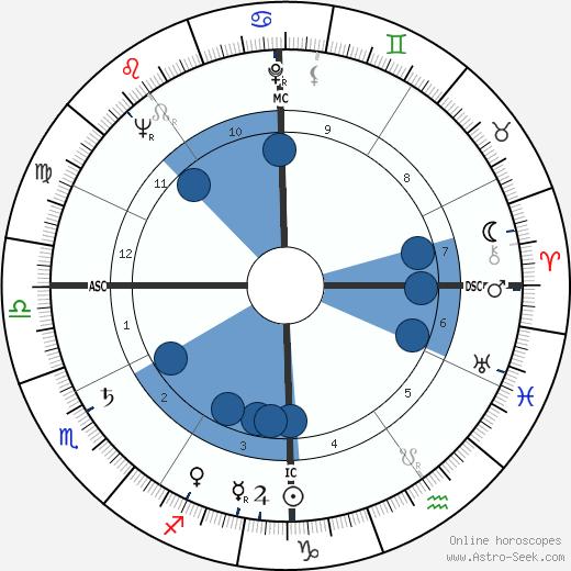 Francesco Colasuonno wikipedia, horoscope, astrology, instagram