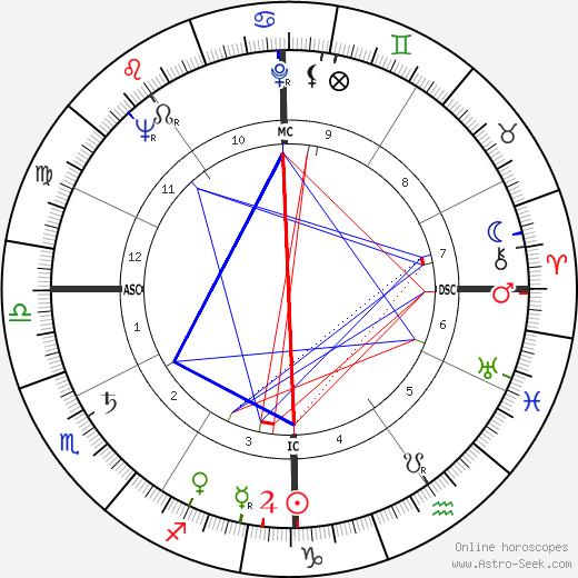Francesco Colasuonno tema natale, oroscopo, Francesco Colasuonno oroscopi gratuiti, astrologia
