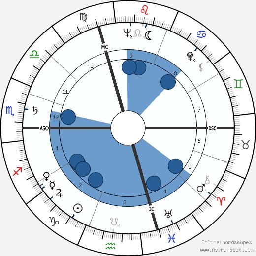 Gabriel Vanel wikipedia, horoscope, astrology, instagram