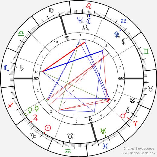 Габриель Мари Этьенн Ванель Gabriel Vanel день рождения гороскоп, Gabriel Vanel Натальная карта онлайн