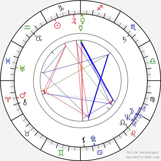 Георгий Калоянчев Georgi Kaloyanchev день рождения гороскоп, Georgi Kaloyanchev Натальная карта онлайн