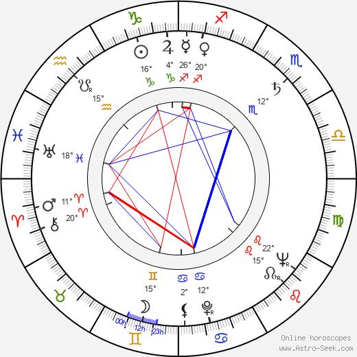 Gerald Durrell tema natale, biography, Biografia da Wikipedia 2020, 2021