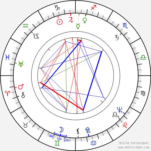 Gerald Durrell tema natale, oroscopo, Gerald Durrell oroscopi gratuiti, astrologia