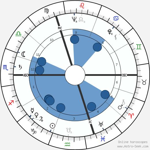 Gilles Deleuze wikipedia, horoscope, astrology, instagram