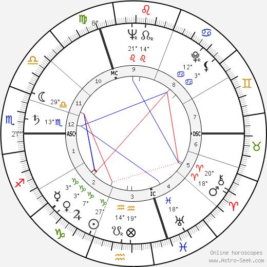 Gilles Deleuze birth chart, biography, wikipedia 2020, 2021
