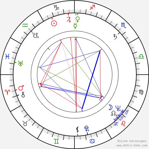 Gustav Vondráček birth chart, Gustav Vondráček astro natal horoscope, astrology