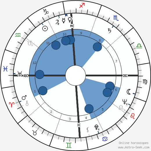 Gwen Verdon wikipedia, horoscope, astrology, instagram