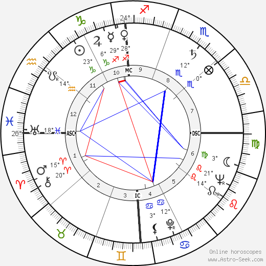 Gwen Verdon birth chart, biography, wikipedia 2020, 2021