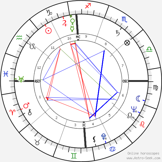 Gwen Verdon birth chart, Gwen Verdon astro natal horoscope, astrology