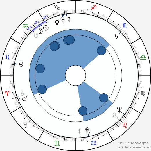 Helen Stenborg wikipedia, horoscope, astrology, instagram