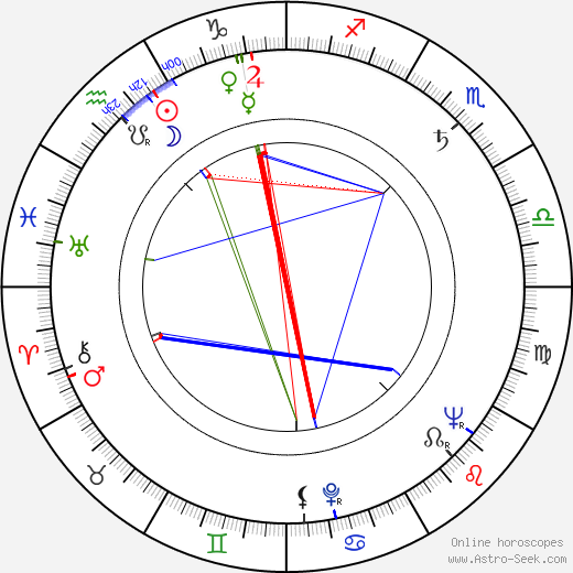 Helen Stenborg birth chart, Helen Stenborg astro natal horoscope, astrology