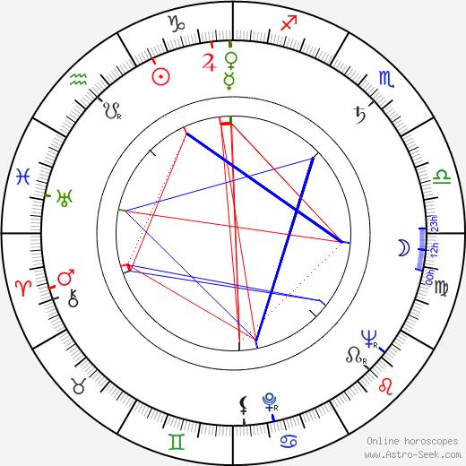 Ignacio López Tarso birth chart, Ignacio López Tarso astro natal horoscope, astrology
