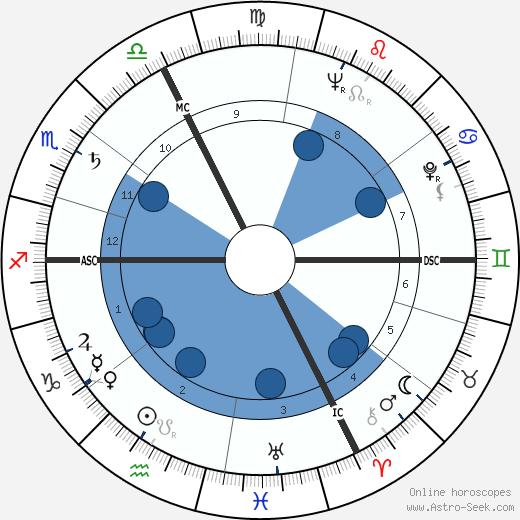 Isidore Isou wikipedia, horoscope, astrology, instagram