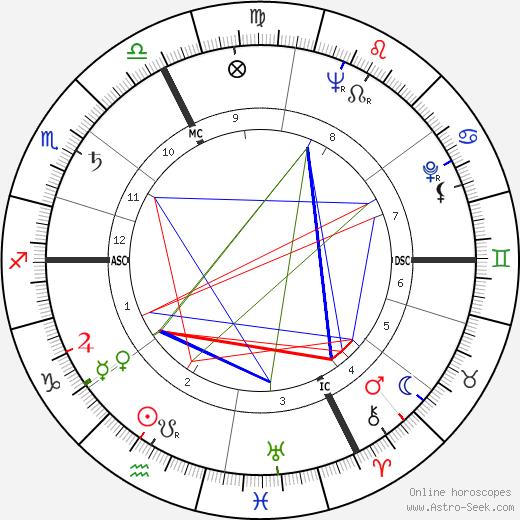 Isidore Isou tema natale, oroscopo, Isidore Isou oroscopi gratuiti, astrologia