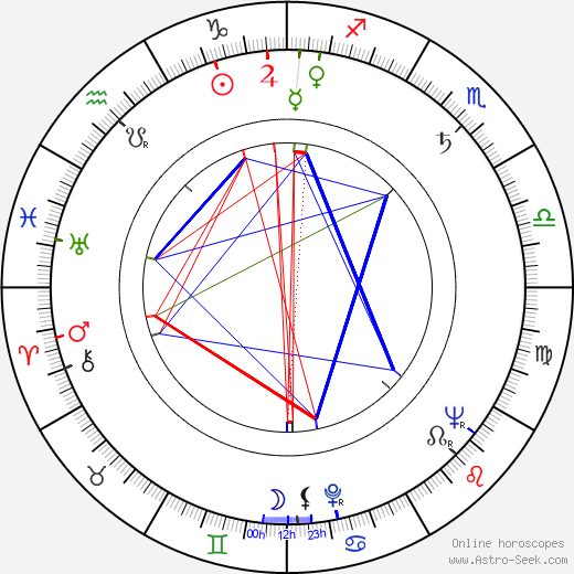 James Saunders astro natal birth chart, James Saunders horoscope, astrology
