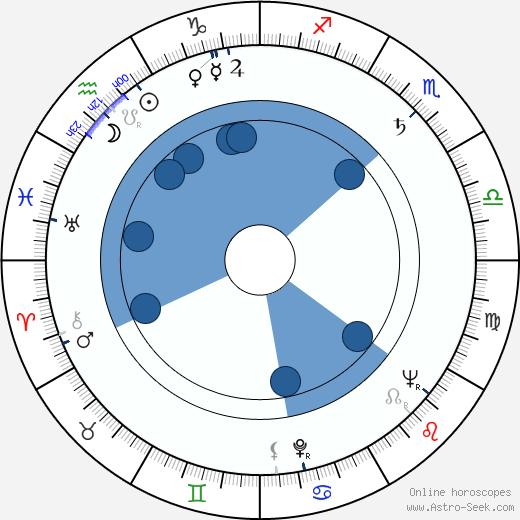 Jarema Stępowski wikipedia, horoscope, astrology, instagram
