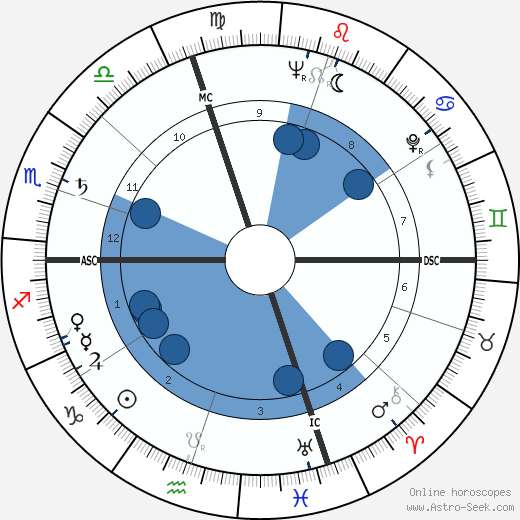 Jean Marty horoscope, astrology, sign, zodiac, date of birth, instagram