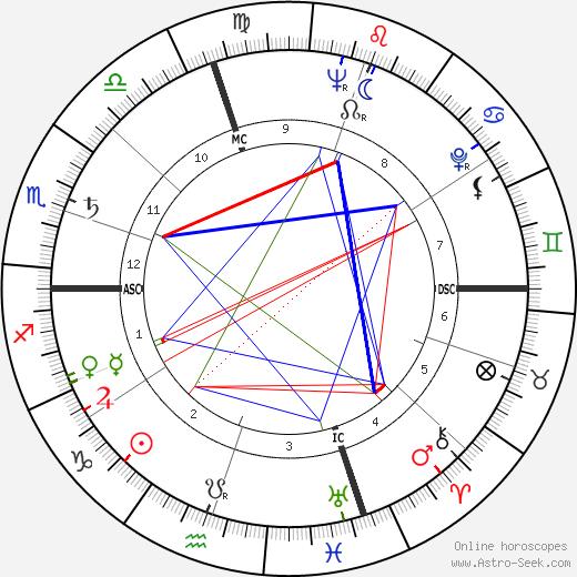 Jean Marty день рождения гороскоп, Jean Marty Натальная карта онлайн