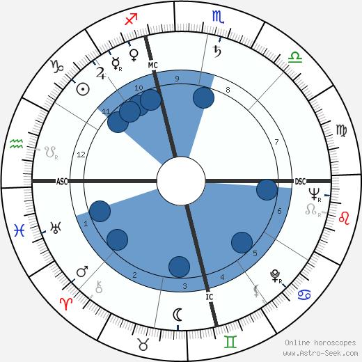 John Roberts Opel wikipedia, horoscope, astrology, instagram