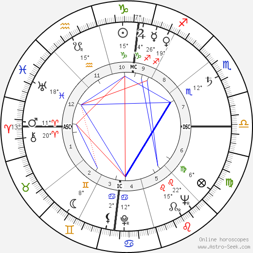 John Z. DeLorean birth chart, biography, wikipedia 2018, 2019