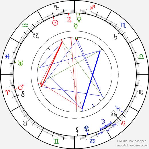 Kihachiro Kawamoto astro natal birth chart, Kihachiro Kawamoto horoscope, astrology