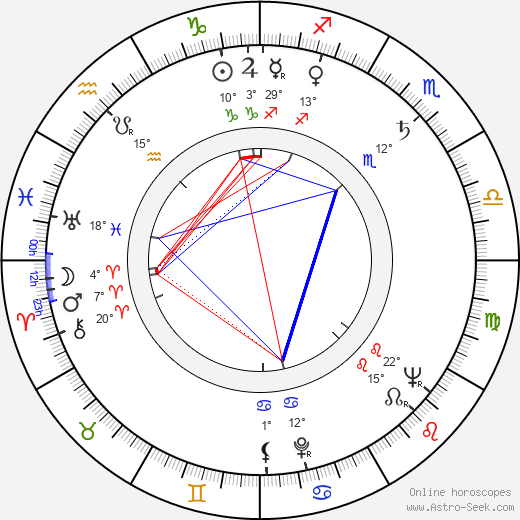 Ladislav Suchánek birth chart, biography, wikipedia 2019, 2020