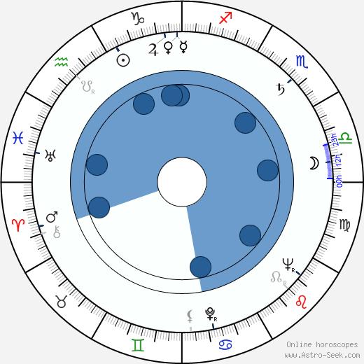 László Inke wikipedia, horoscope, astrology, instagram