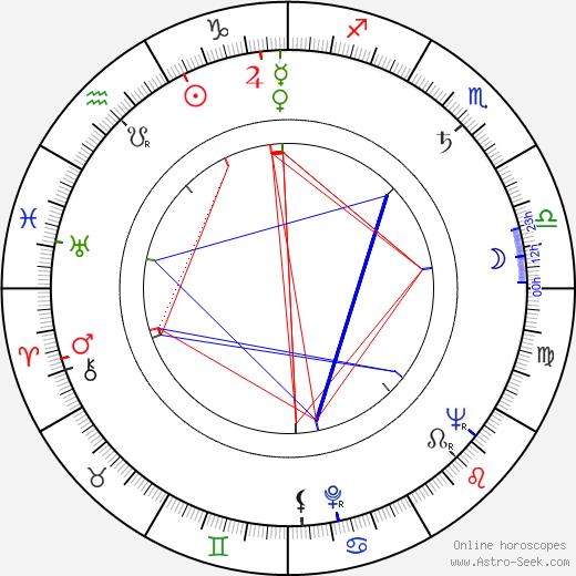 László Inke birth chart, László Inke astro natal horoscope, astrology