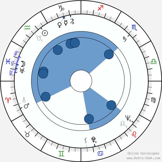 Ľudovít Filan wikipedia, horoscope, astrology, instagram